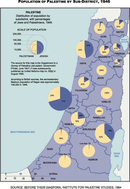 1946- Nisbah Arab dan Israel ketika tempoh penjajahan Palestin